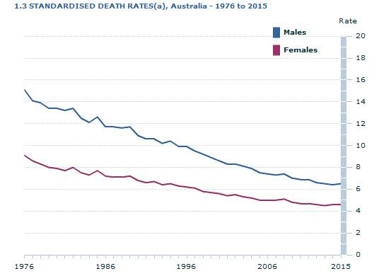 2015 standardised death rates