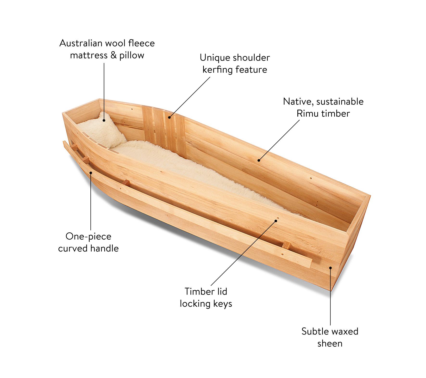 Archetype Rimu coffin diagram