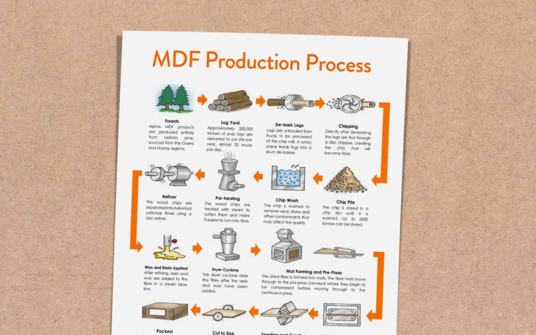 mdf production process ashton manufacturing