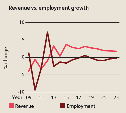Revenue vs. employment growth