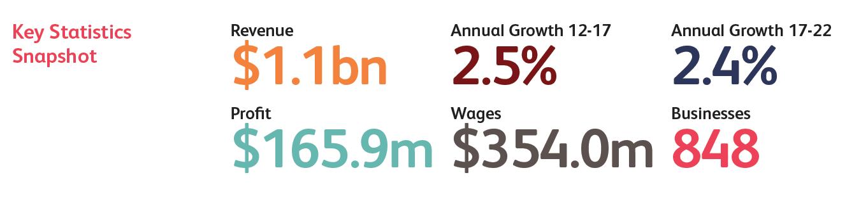 Key funeral industry statistics snapshot