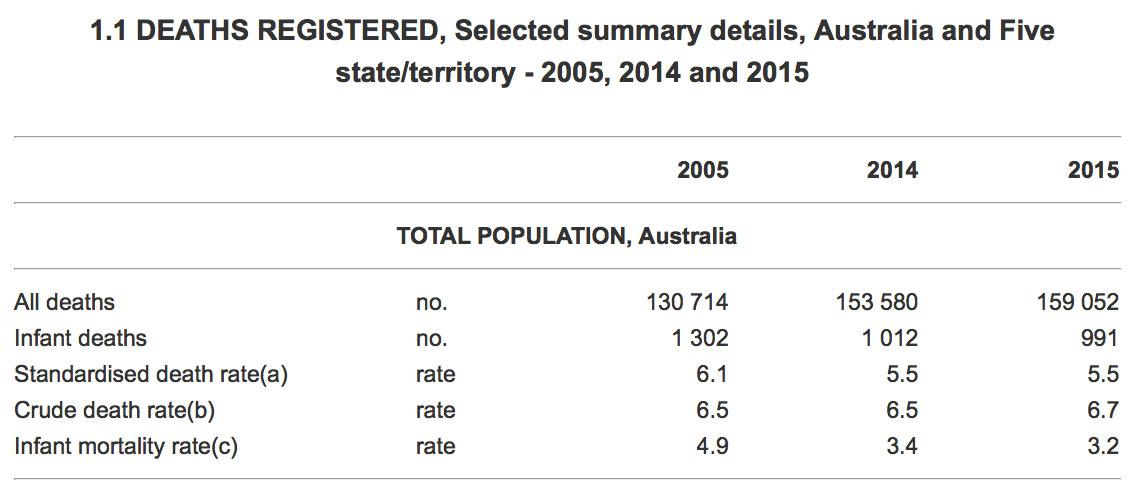 summary-of-deaths-2015-abs